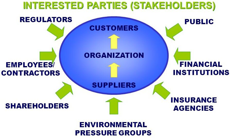 Defining Needs and Expectations of ISO 9001 Interested Parties
