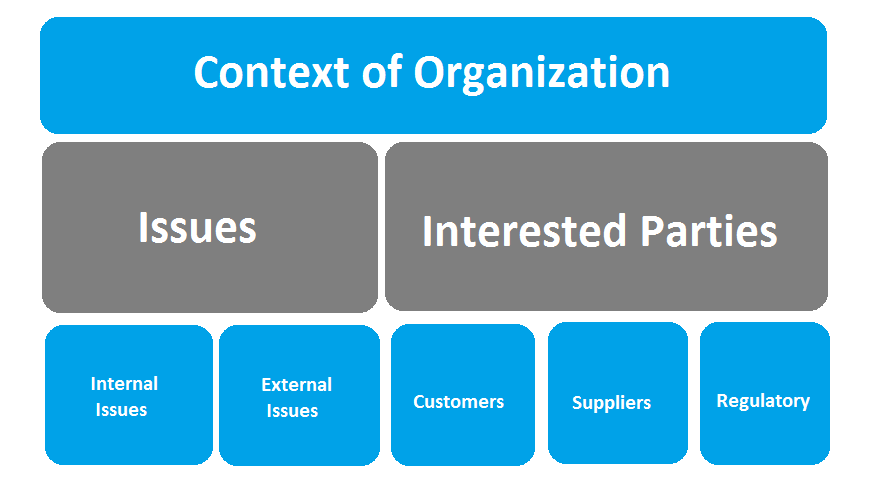Defining the Context of the Organization for ISO 9001