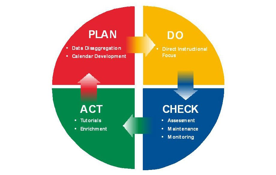 Five Steps in Continuous Improvement Process for Your Business